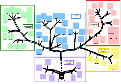 Tree of Life Chart
